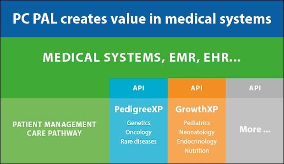 Medical system illustration